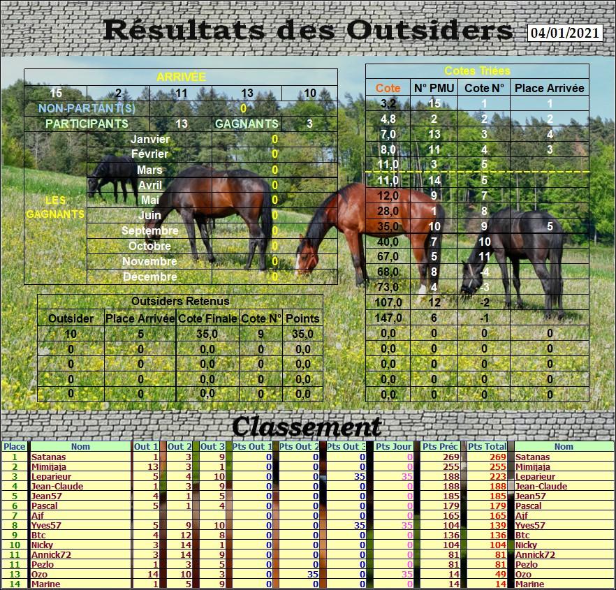 Résultats du Lundi 04/01/2021 Outs_724