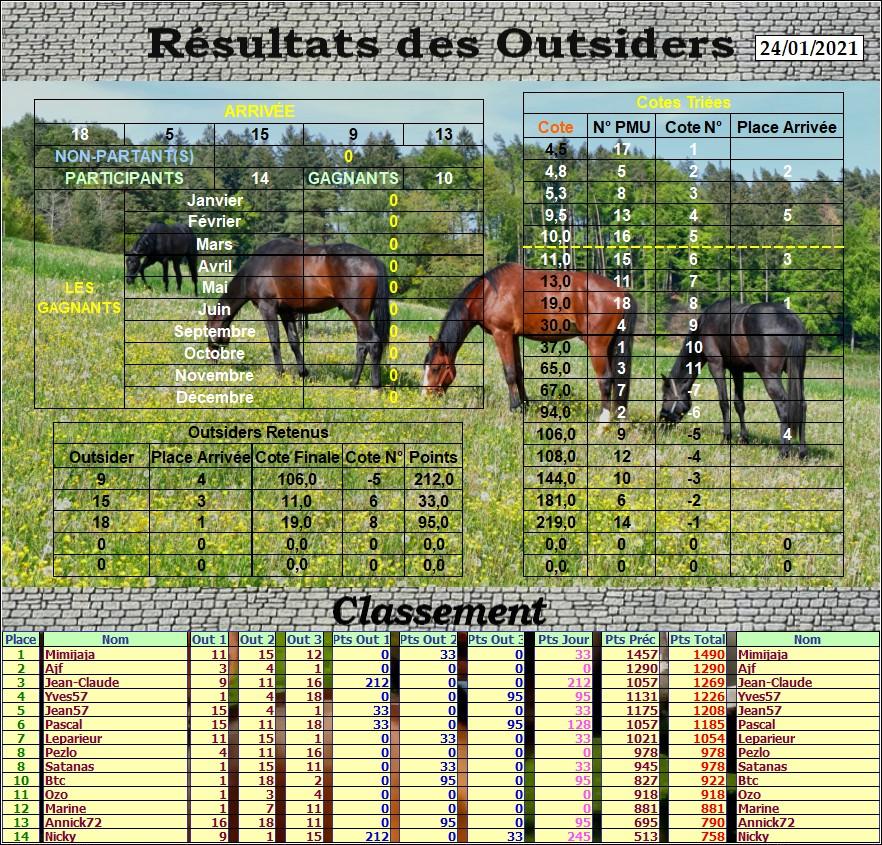 Résultats du Dimanche 24/01/2021 Outs_746