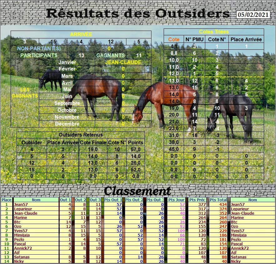 Résultats du Vendredi 05/02/2021 Outs_758