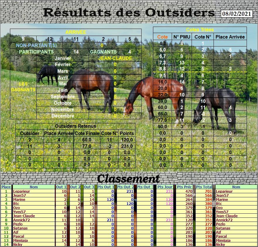 Résultats du Lundi 08/02/2021 Outs_761