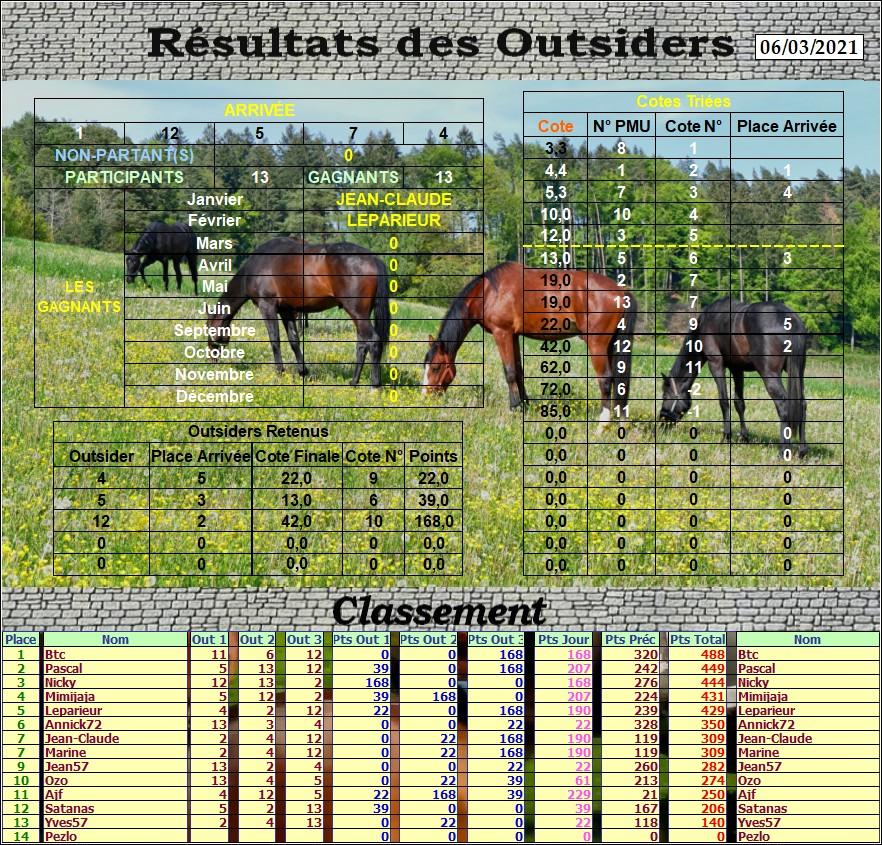 Résultats du Samedi 06/03/2021 Outs_789
