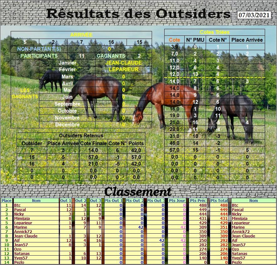 Résultats du Dimanche 07/03/2021 Outs_790