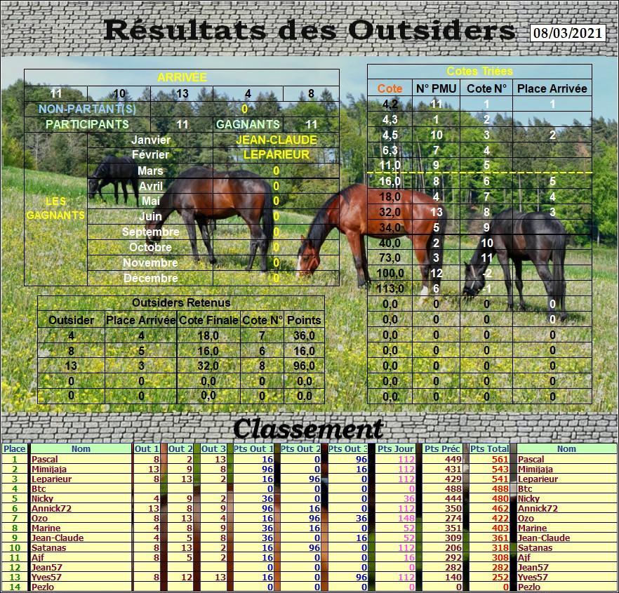 Résultats du Lundi 08/03/2021 Outs_791