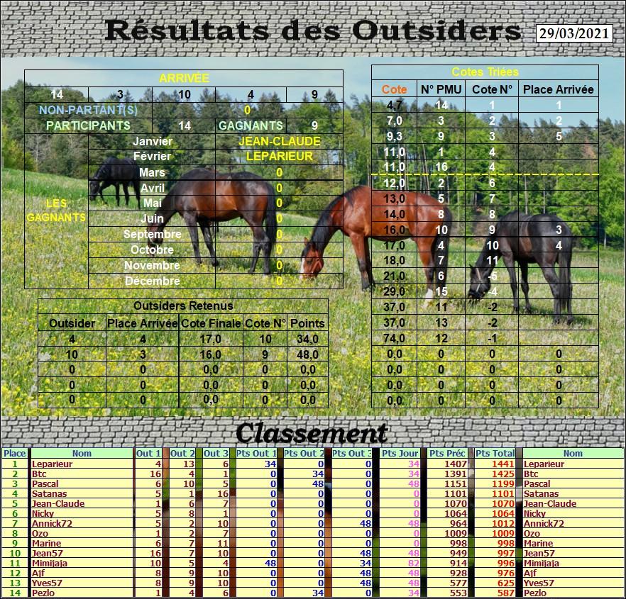 Résultats du Lundi 29/03/2021 Outs_815