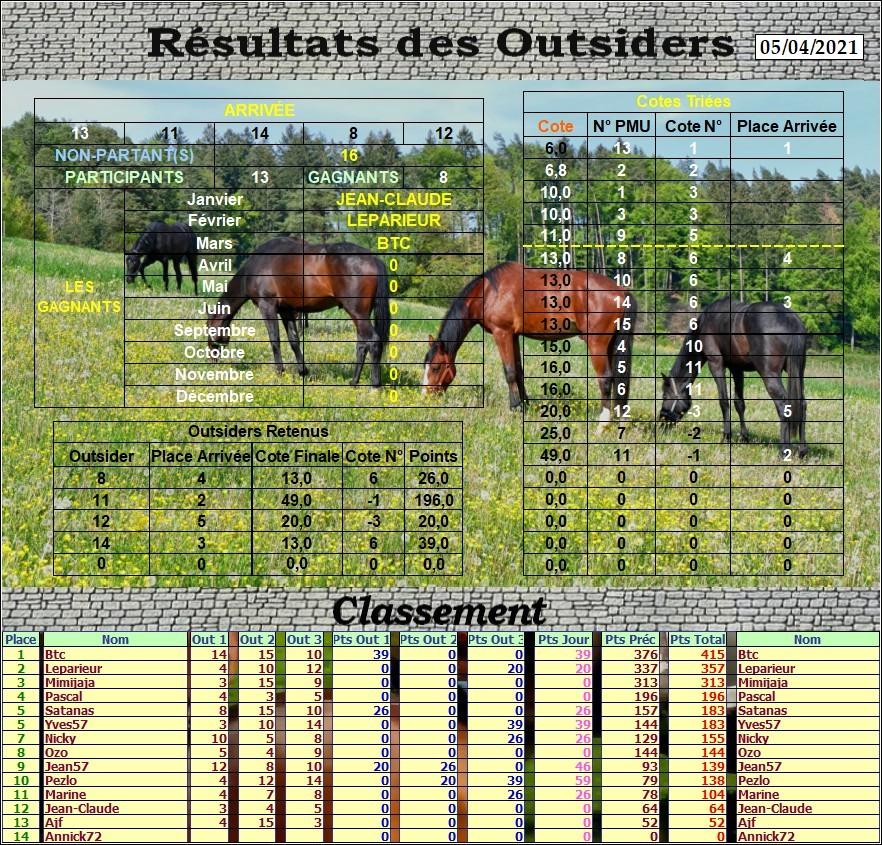 Résultats du Lundi 05/04/2021 Outs_823
