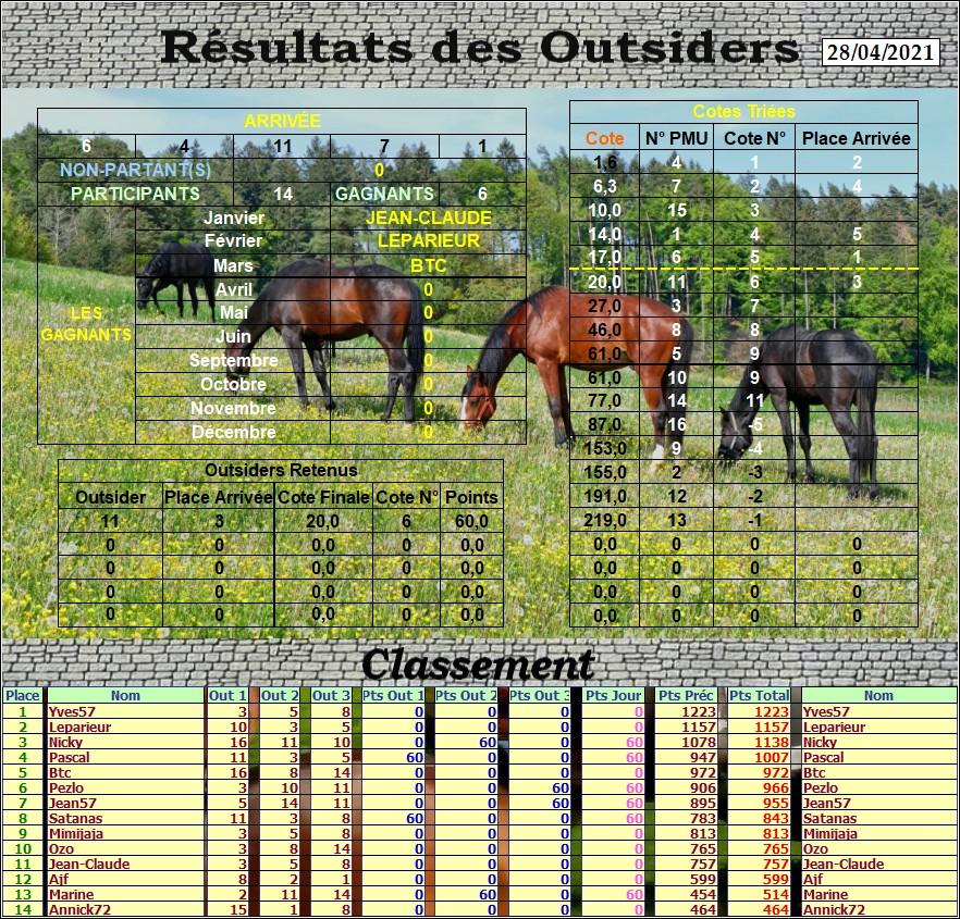 Résultats du Mercredi 28/04/2021 Outs_847