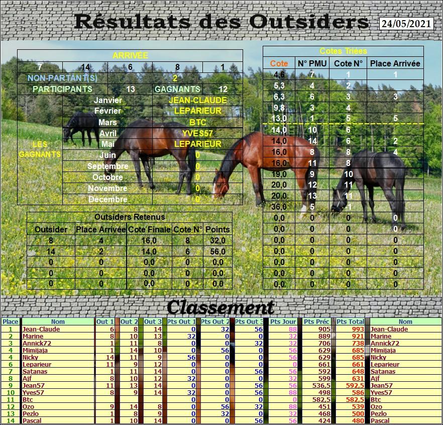 Résultats du Lundi 24/05/2021 Outs_873