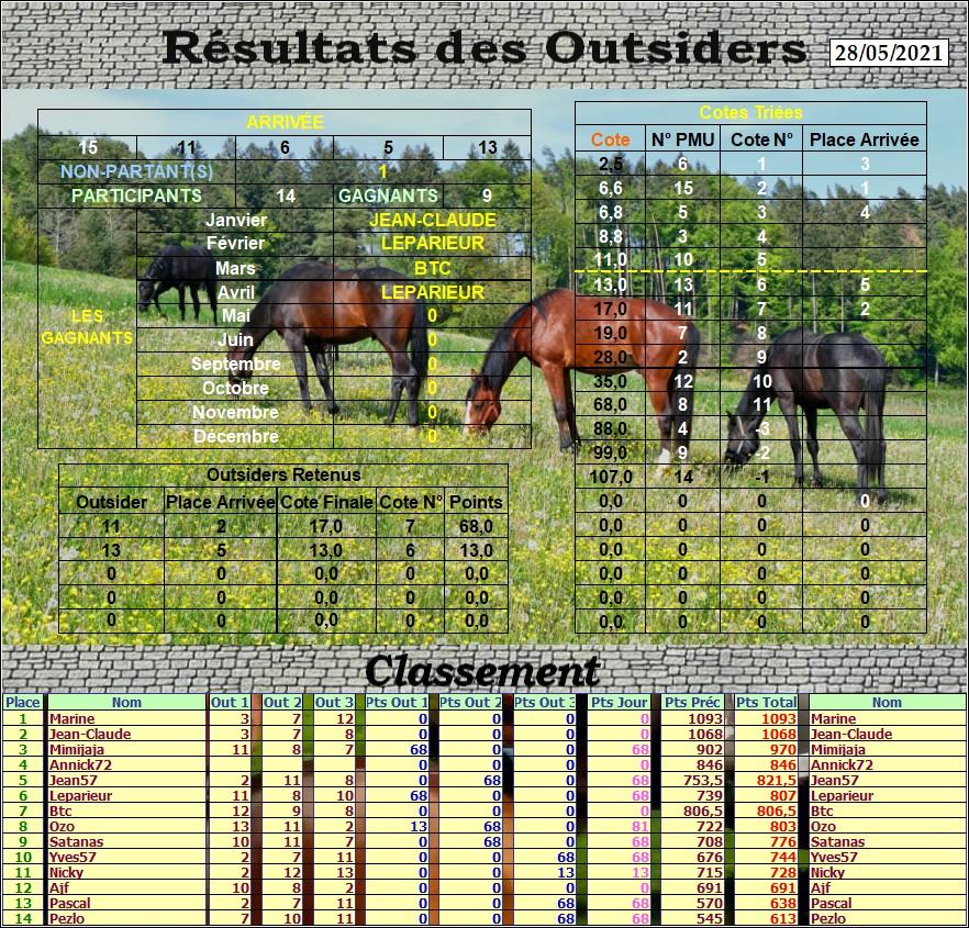 Résultats du Vendredi 28/05/2021 Outs_877