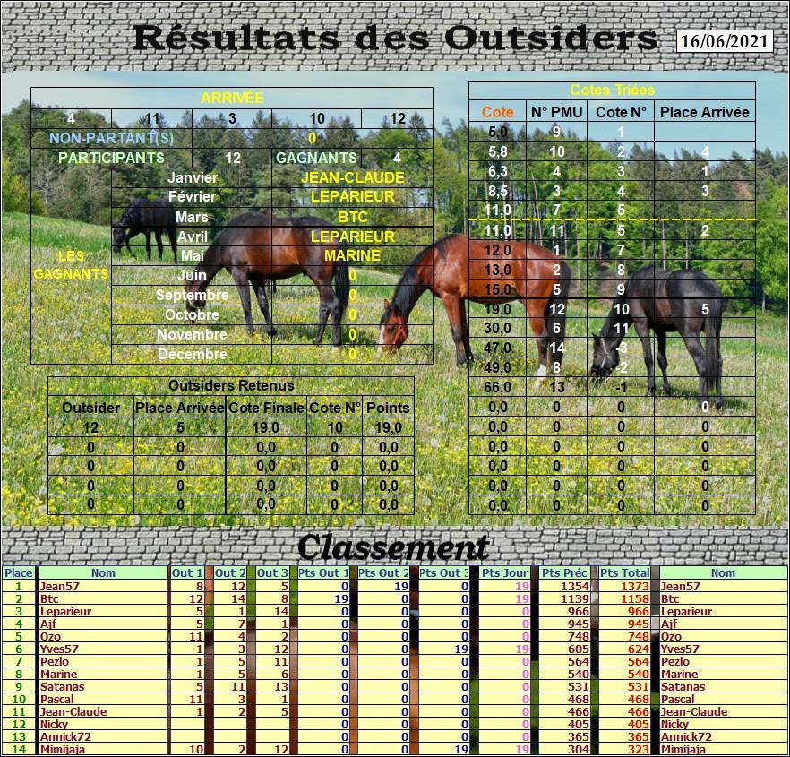 Résultats du Mercredi 16/06/2021 Outs_896