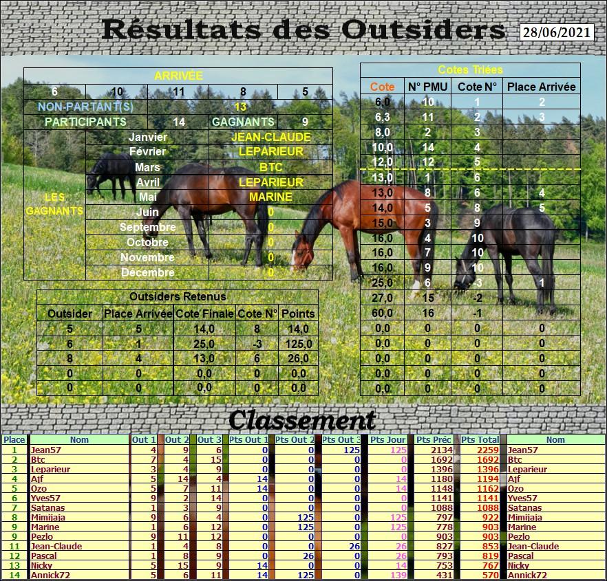 Résultats du Lundi 28/06/2021 Outs_908