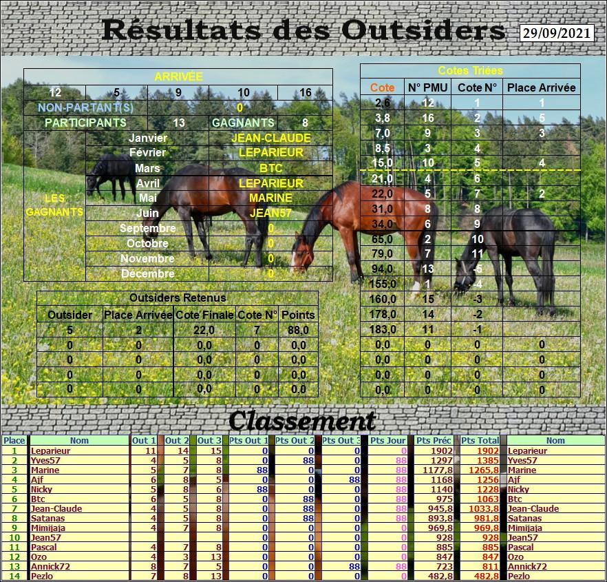 Résultats du Mercredi 29/09/2021 Outs_940