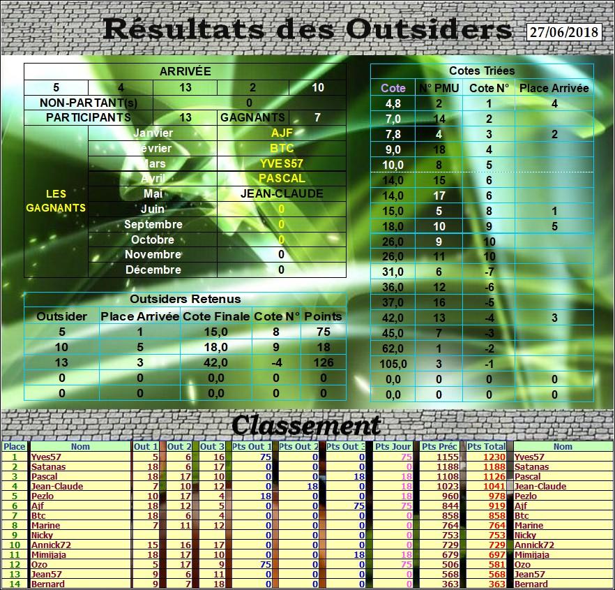Résultats du Mercredi 27/06/2018 Outs_d26