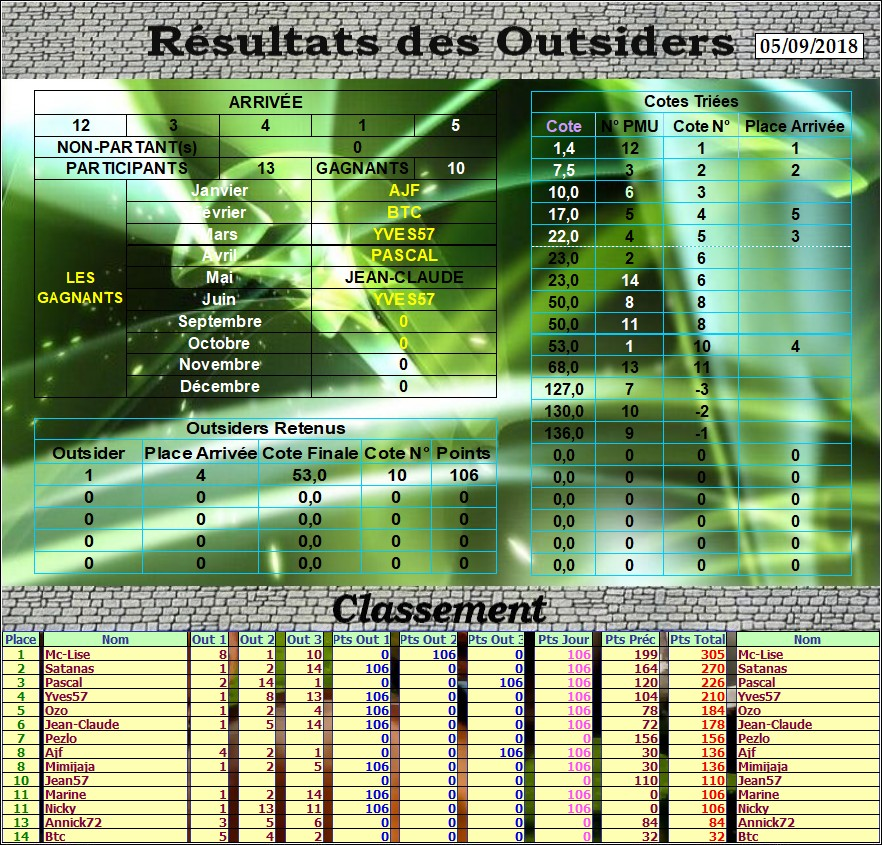 Résultats du Mercredi 05/09/2018 Outs_d34