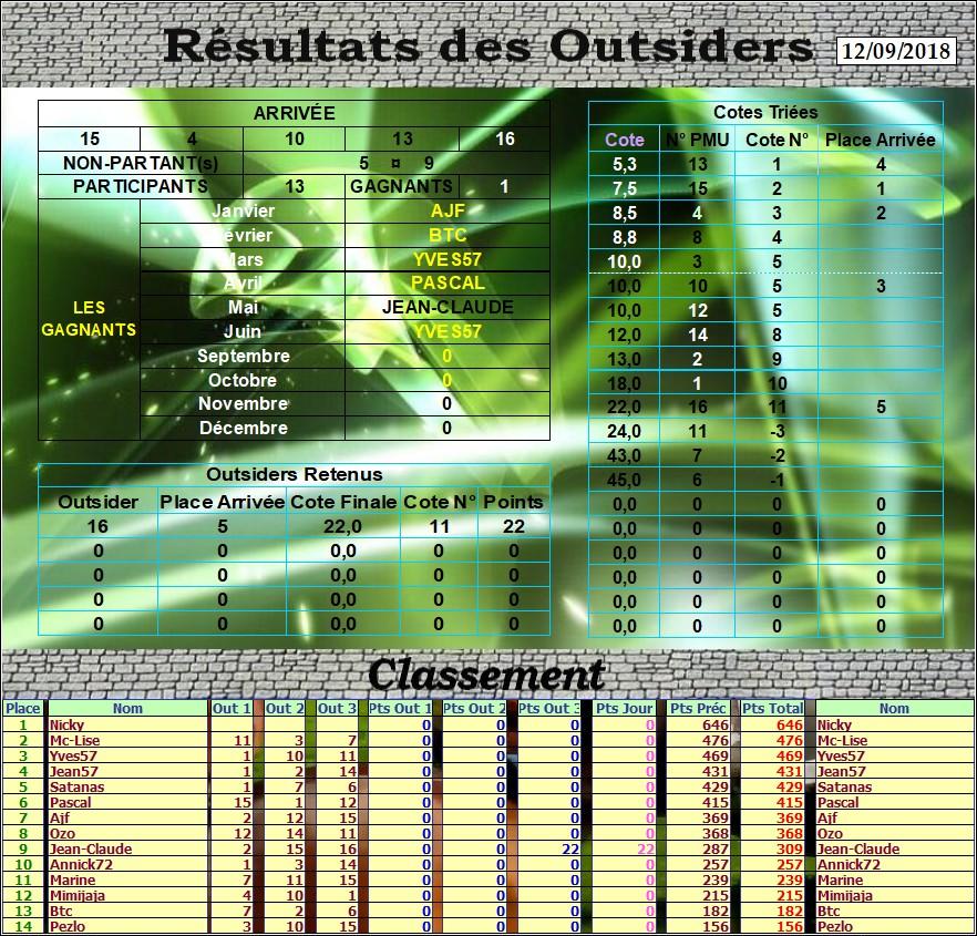 Résultats du Mercredi 12/09/2018 Outs_d41