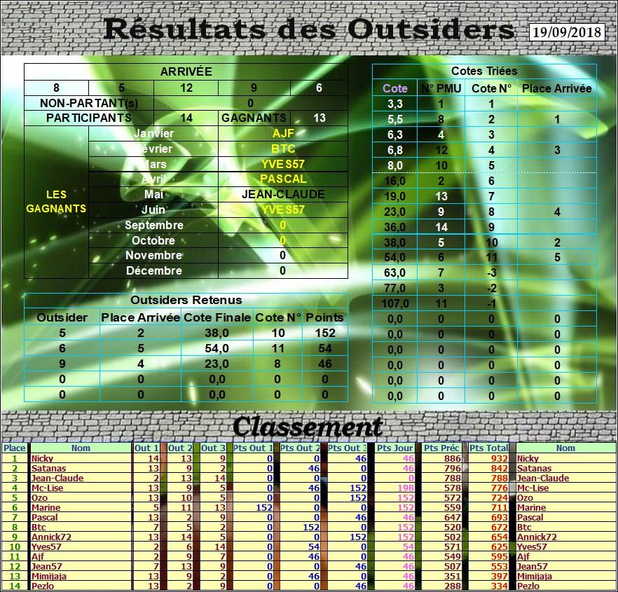 Résultats du Mercredi 19/09/2018 Outs_d48