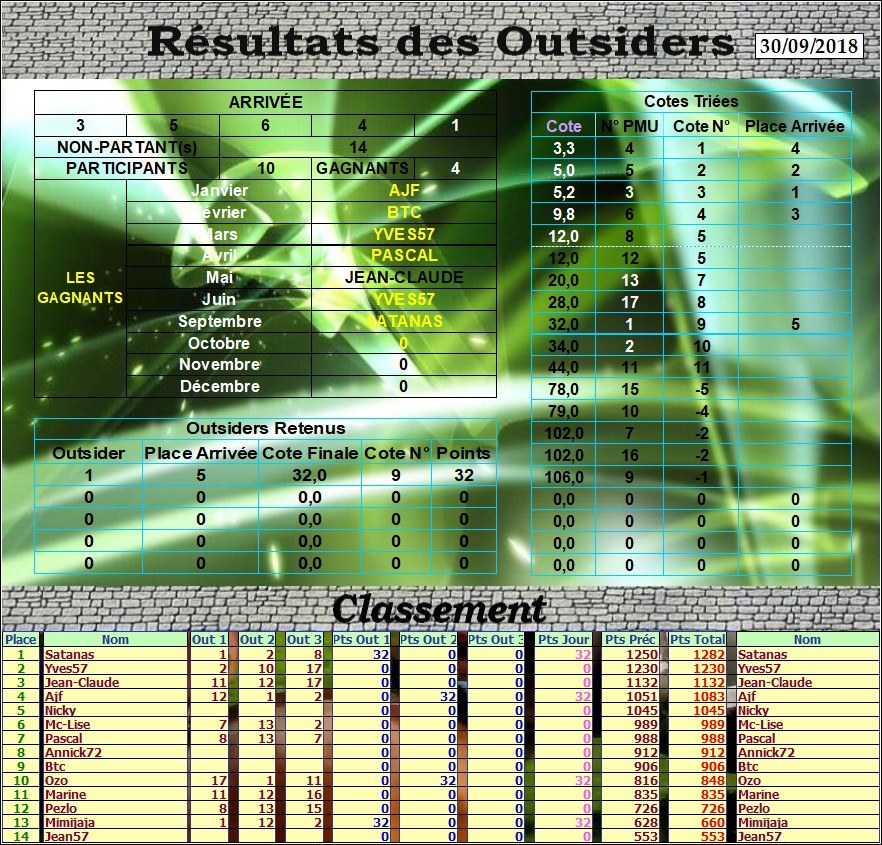 Résultats du 30/09/2018 - CLT FINAL SEPTEMBRE Outs_d59