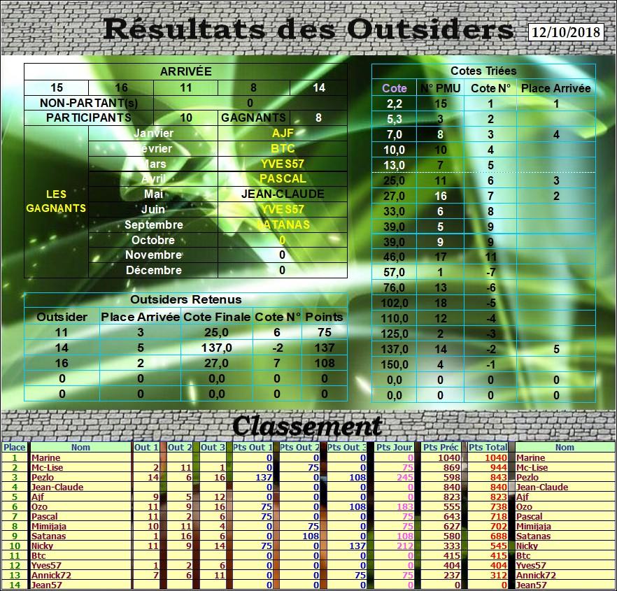 Résultats du Vendredi 12/10/2018 Outs_d71