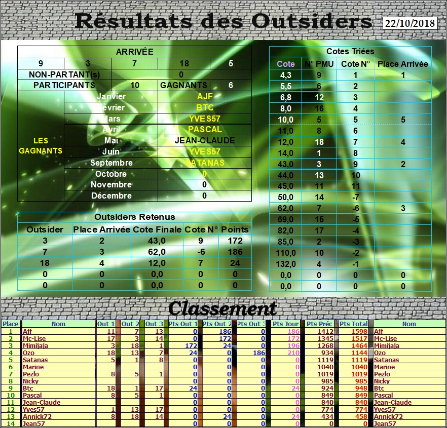 Résultats du Lundi 22/10/2018 Outs_d81
