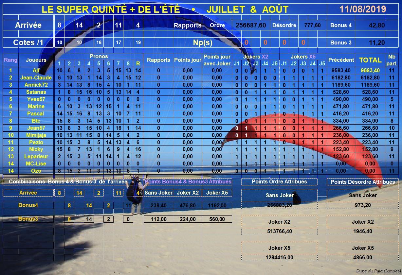 Résultats du Dimanche 11/08/2019 Super122