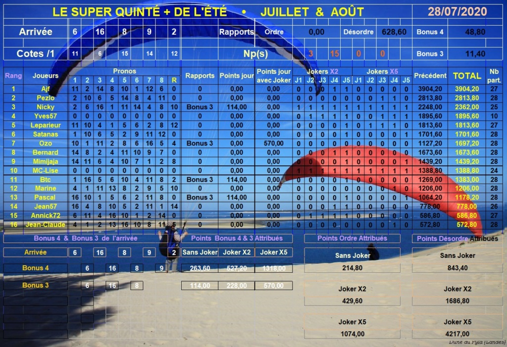 Résultats du Mardi 28/07/2020 Super177