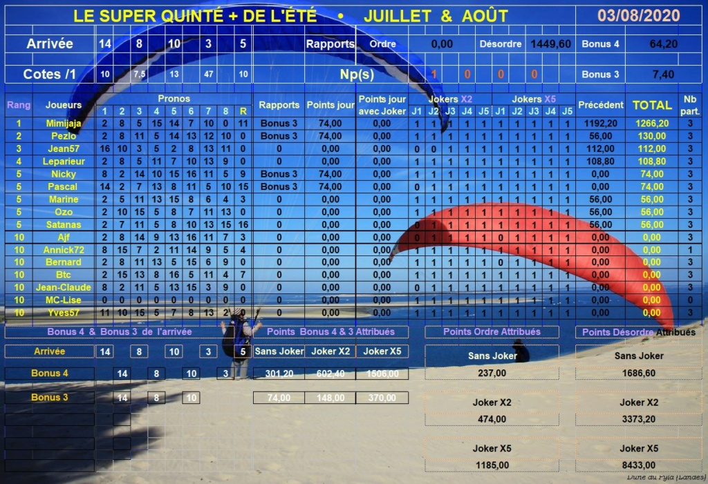 Résultats du Lundi 03/08/2020 Super184