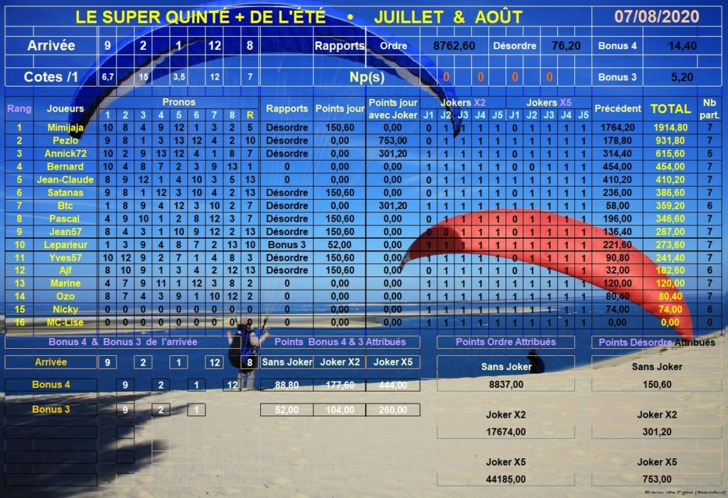 Résultats du Vendredi 07/08/2020 Super189