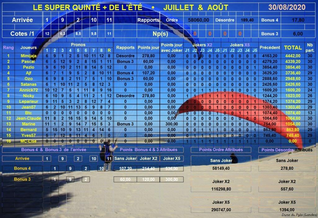 Résultats du Dimanche 30/08/2020 Super216
