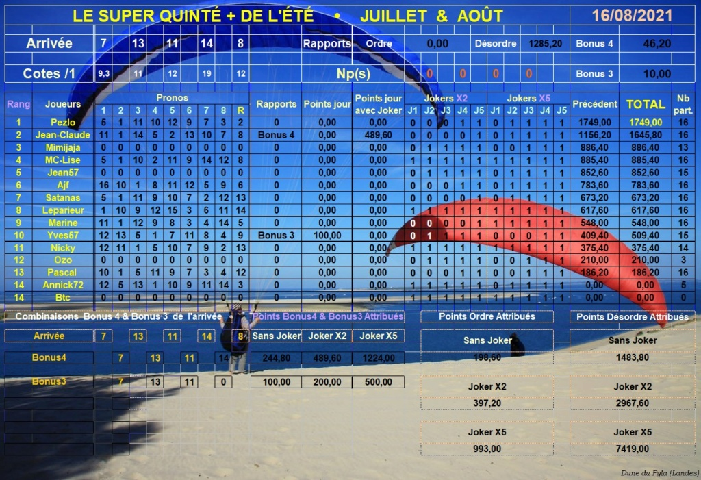 Résultats du Lundi 16/08/2021 Super285