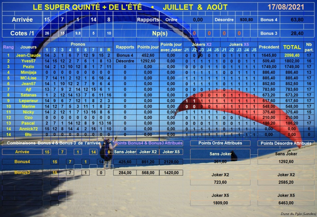 Résultats du Mardi 17/08/2021 Super286