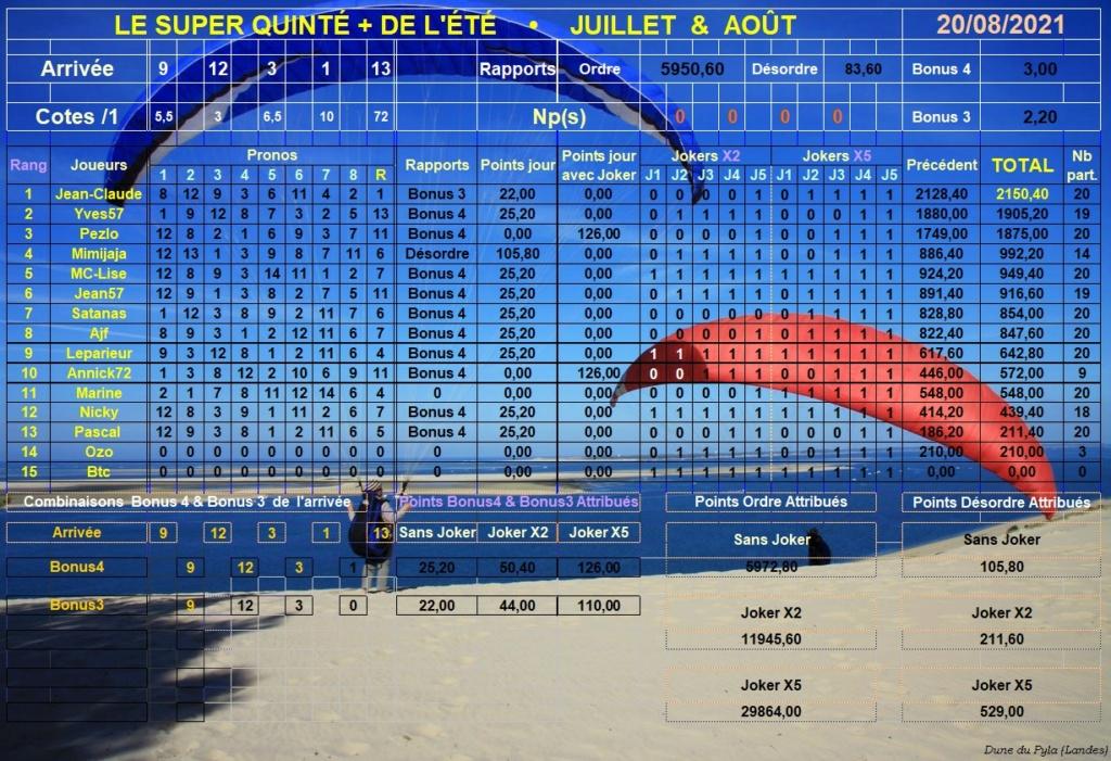 Résultats du Vendredi 20/08/2021 Super289