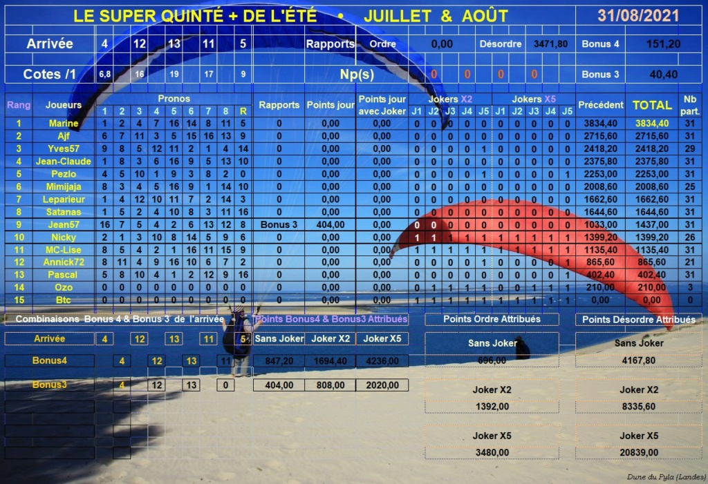 Résultats du Mardi 31/08/2021 - CLT FINAL AOÛT Super301