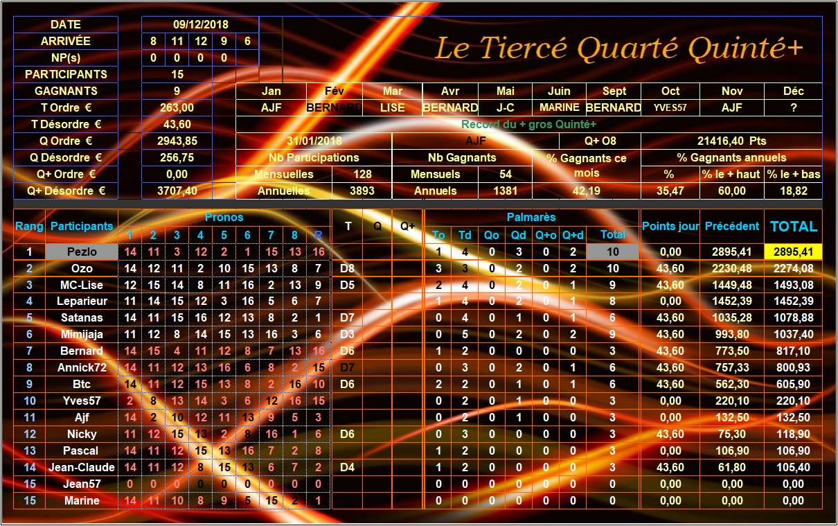 Résultats du Dimanche 09/12/2018 Tqq_d126