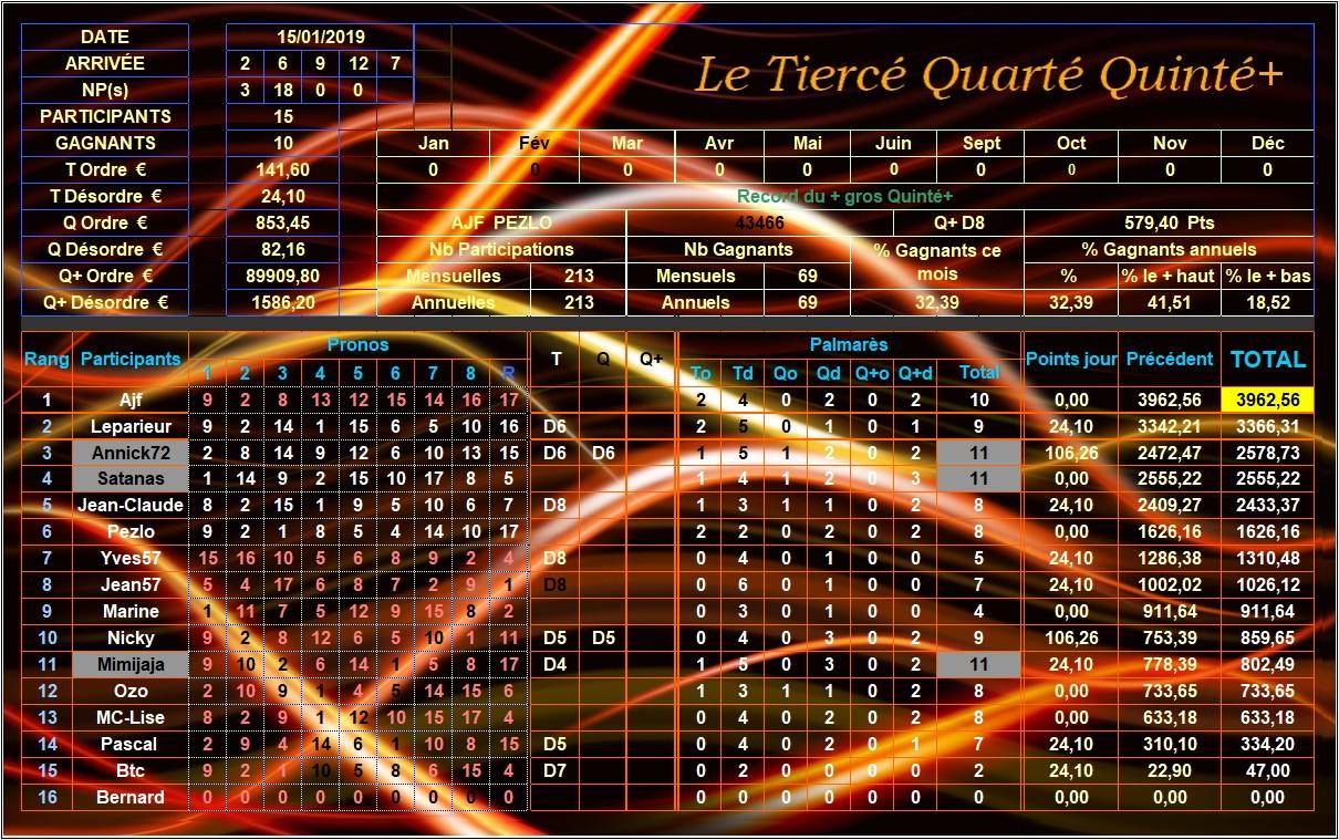 Résultats du Mardi 15/01/2019 Tqq_d163