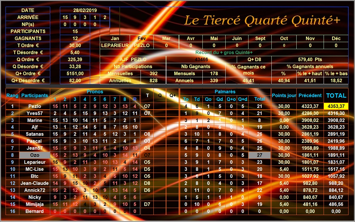 Résultats du 28/02/2019 - CLT FINAL FEVRIER Tqq_d210