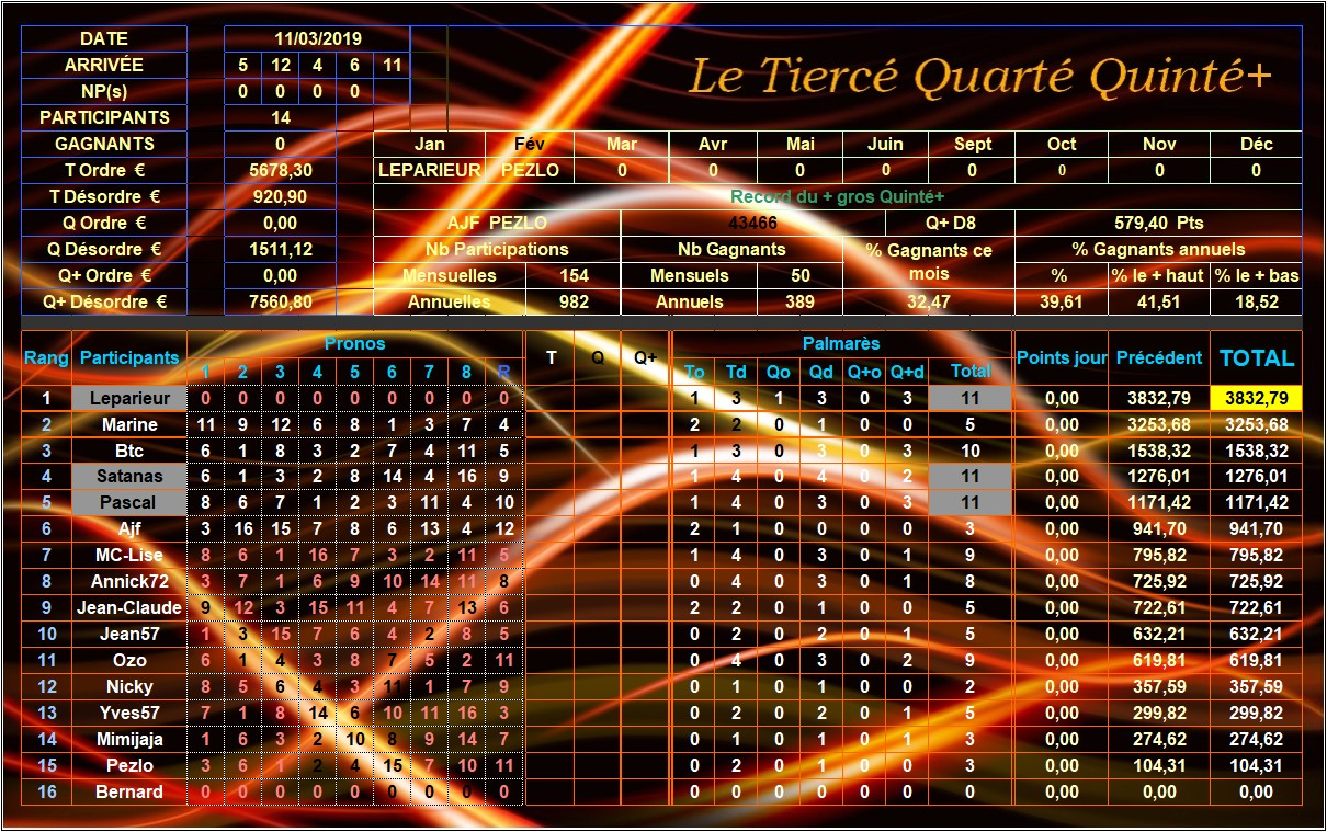 Résultats du Lundi 11/03/2019 Tqq_d221