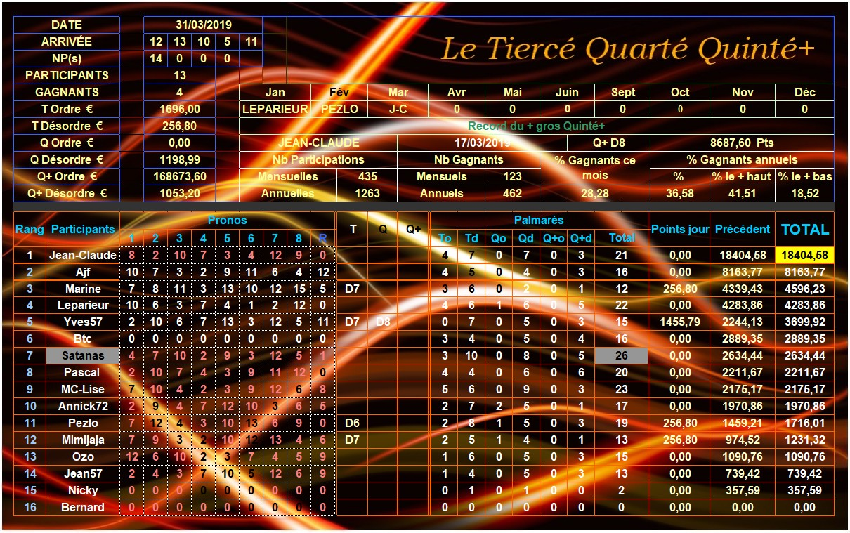 Résultats du 31/03/2019 - CLT FINAL MARS Tqq_d243