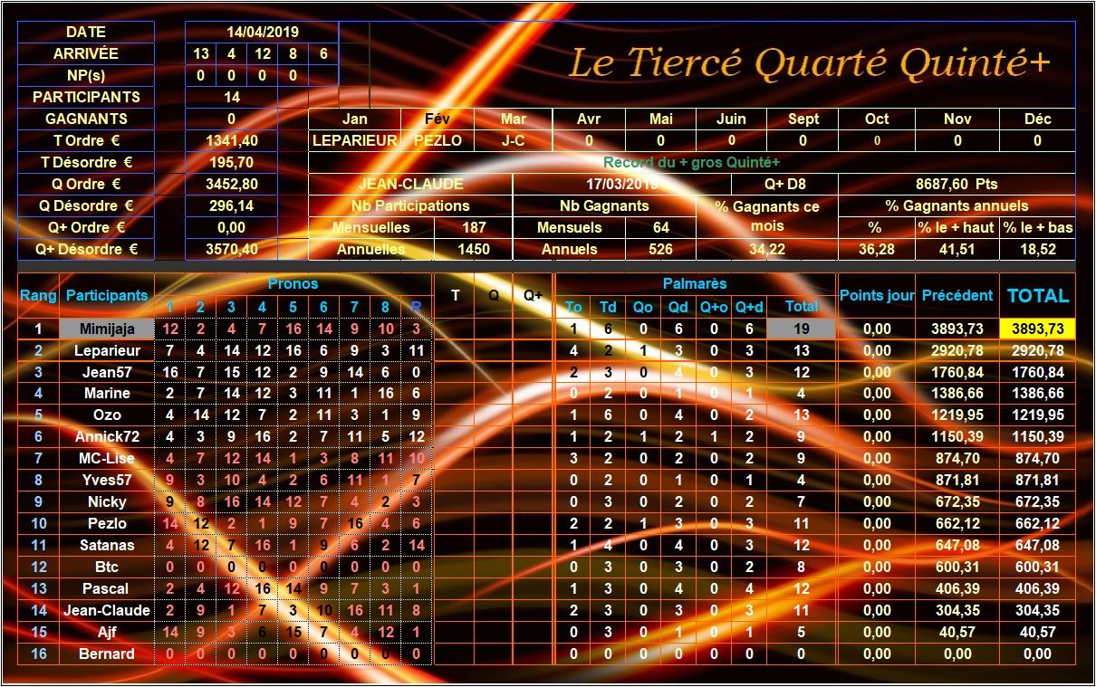 Résultats du Dimanche 14/04/2019 Tqq_d257
