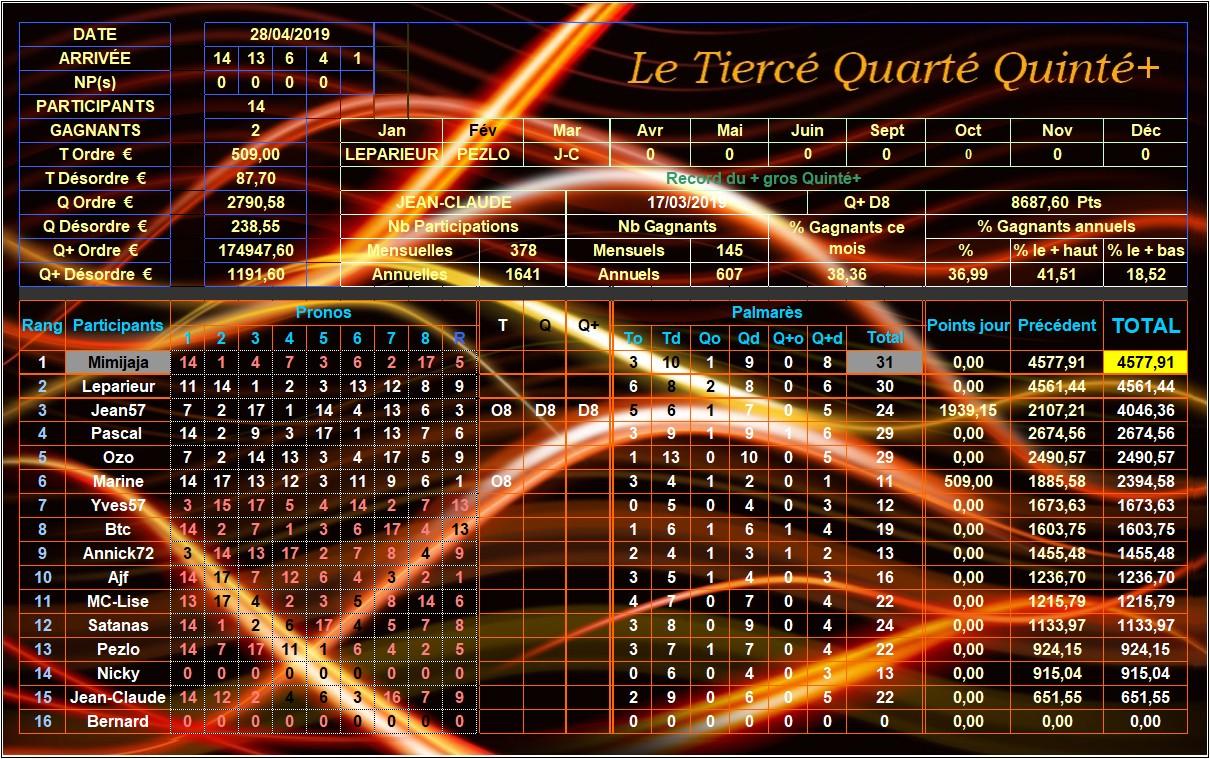 Résultats du Dimanche 28/04/2019 Tqq_d272
