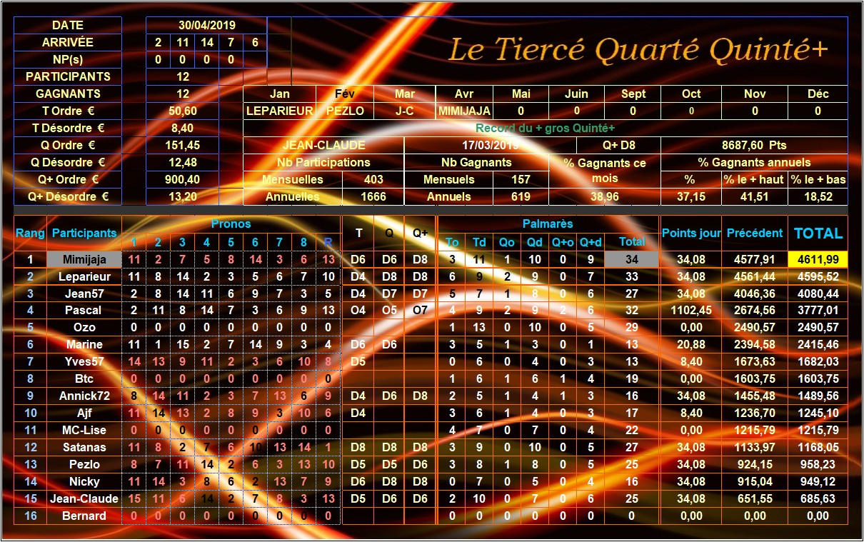 Résultats du 30/04/2019 - CLT FINAL AVRIL Tqq_d274