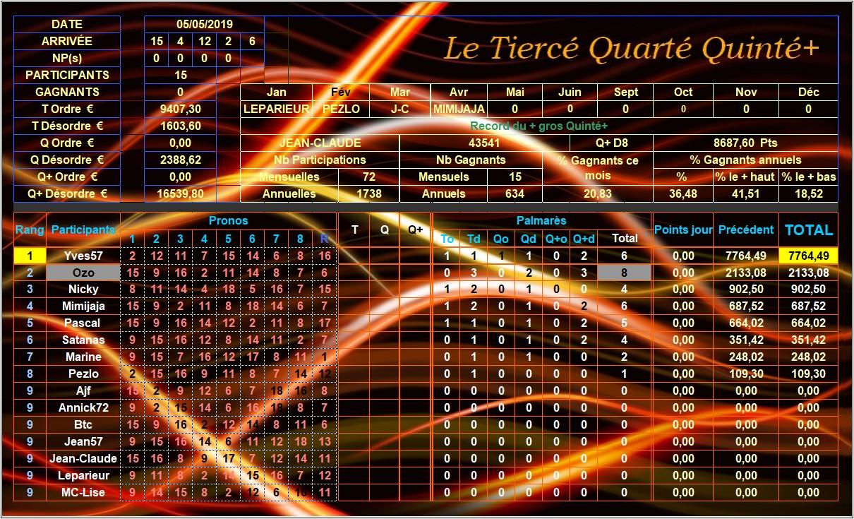 Résultats du Dimanche 05/05/2019 Tqq_d282