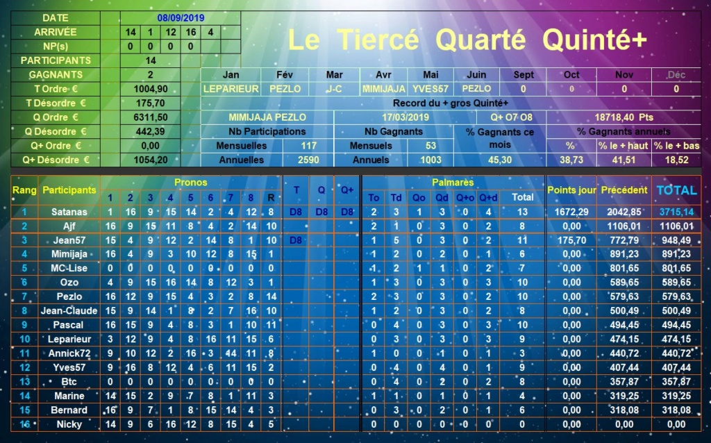 Résultats du Dimanche 08/09/2019 Tqq_d355