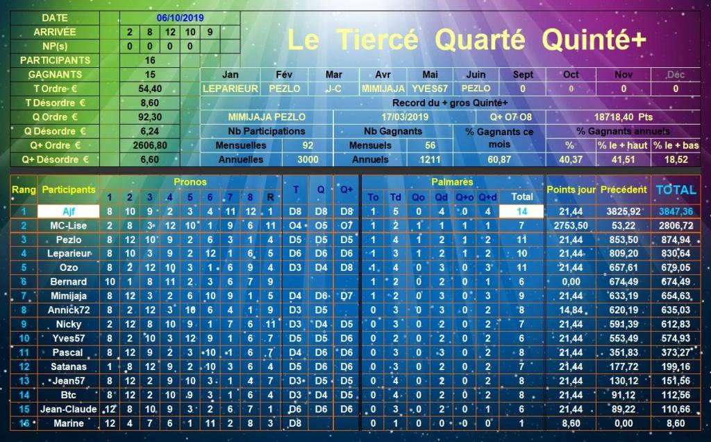 Résultats du Dimanche 06/10/2019 Tqq_d385