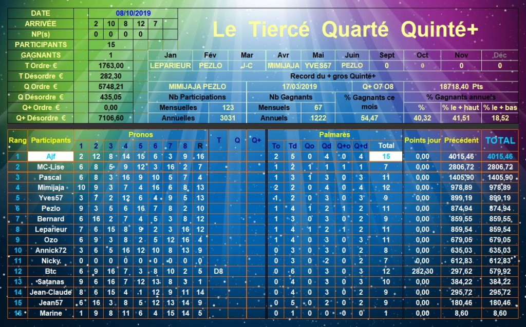 Résultats du Mardi 08/10/2019 Tqq_d387