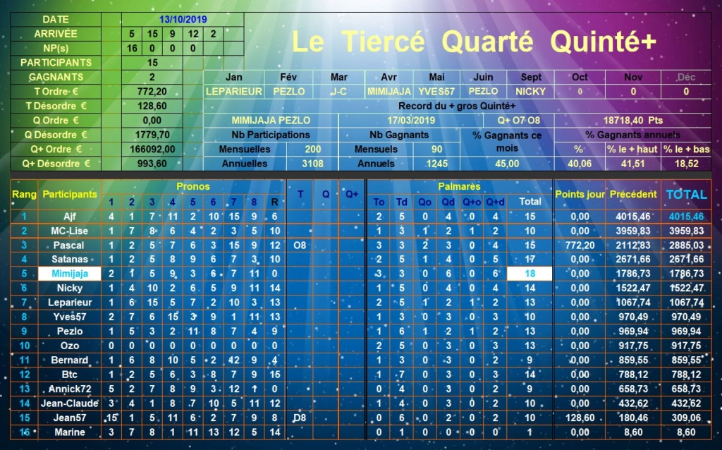 Résultats du Dimanche 13/10/2019 Tqq_d392
