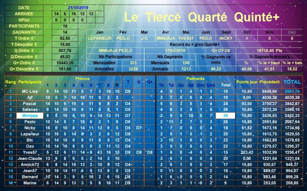 Résultats du Lundi 21/10/2019 Tqq_d400