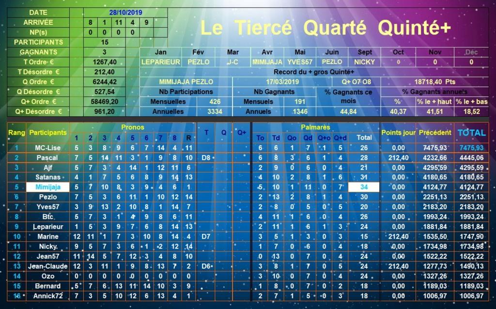 Résultats du Lundi 28/10/2019 Tqq_d408