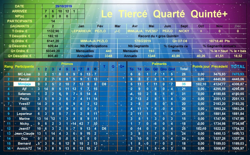 Résultats du Mardi 29/10/2019 Tqq_d409