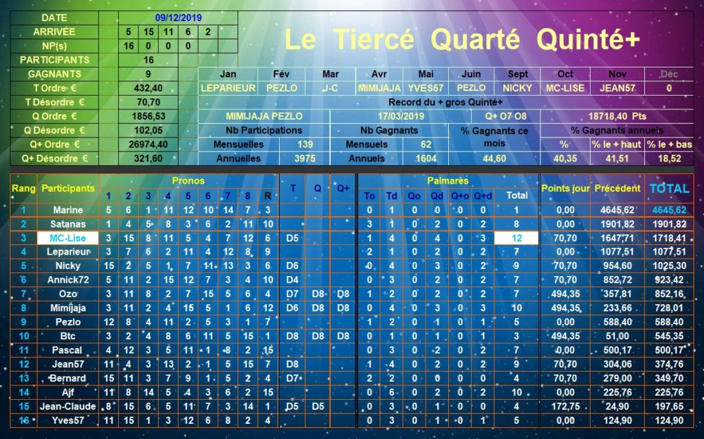 Résultats du Lundi 09/12/2019 Tqq_d450