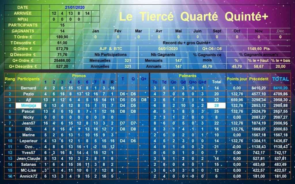 Résultats du Mardi 21/01/2020 Tqq_d494