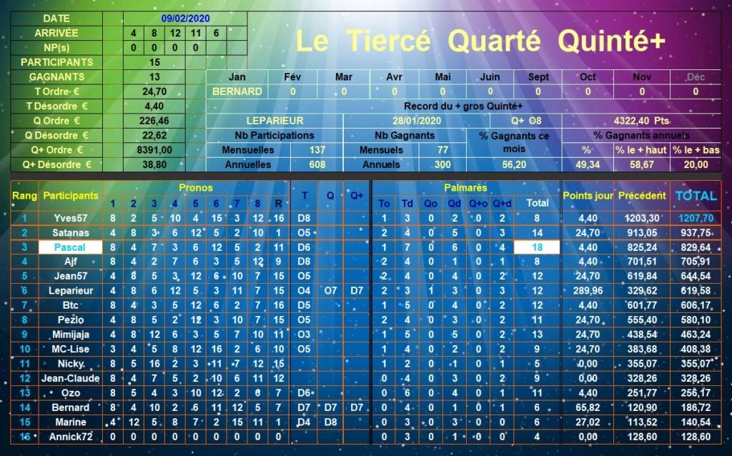 Résultats du Dimanche 09/02/2020 Tqq_d515